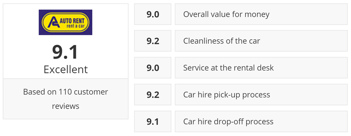 Auto Rent Rating